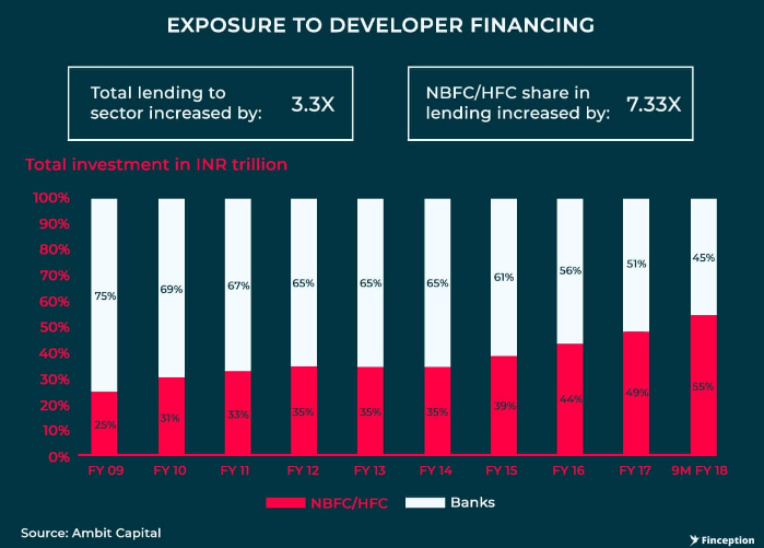 Exposure to developer financing